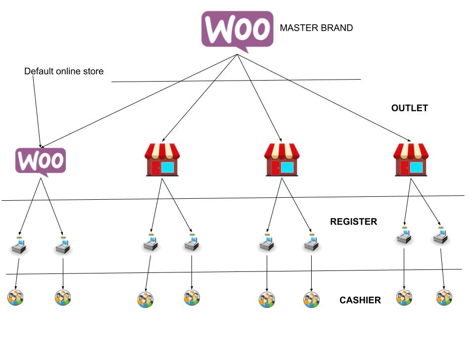 WooCommerce Point Of Sale